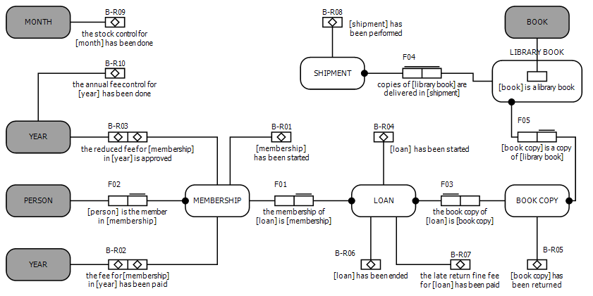 Object Fact Diagram (DEMO) - Wiki.Xemod.eu
